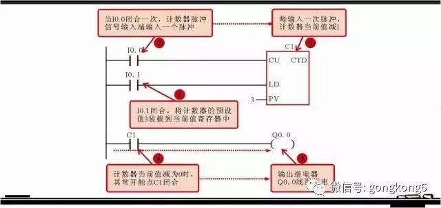分享西门子plc梯形图中的5大常用的编程元件以及其它的编程元件