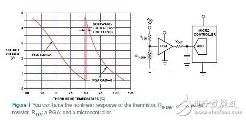 热敏电阻的原理及和阻值的关系_如何利用线性 ADC 以数字形式捕获热敏电阻的非线性行为