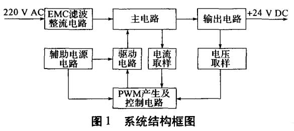 基于UC3846的有源嵌位单级PFC开关电源