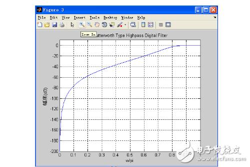 巴特沃斯滤波器matlab实现