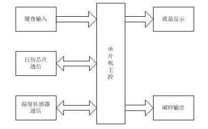 基于DS1307的多功能时钟系统设计方案