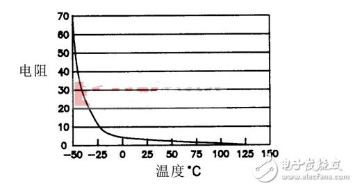 深度了解常用元器件系列—NTC热敏电阻