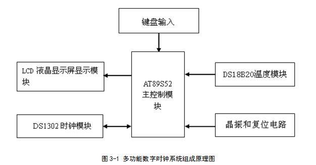 单片机多功能数字时钟设计电路大全(五款单片机多功能数字时钟设计电路)