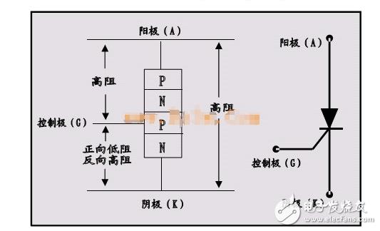 可控硅工作原理及作用