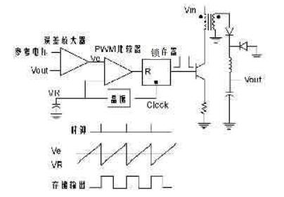 UC3846实现48V/50A通信电源