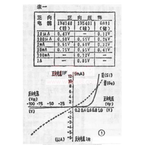 常用二极管和可控硅分类及参数