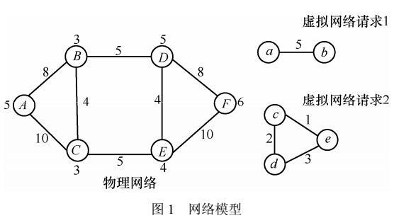一种新的网络带宽和功率资源的联合映射算法