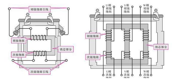 三相变压器内部结构