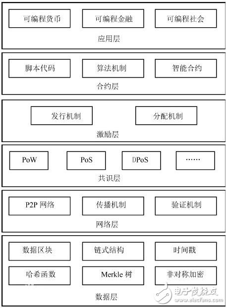 区块链的java实现(详细代码解析)