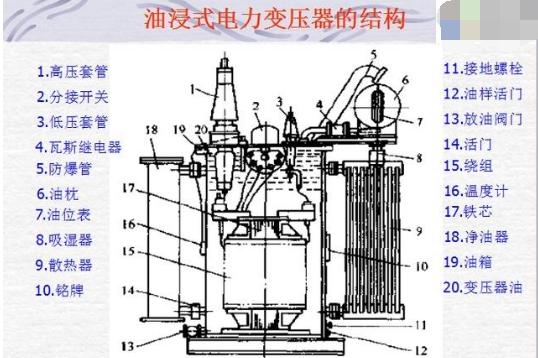 油浸式变压器原理图_电力变压器内部结构及工作原理 - 电子发烧友网