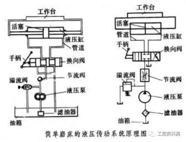 深入解析气压传动,液压传动和液力传动图片