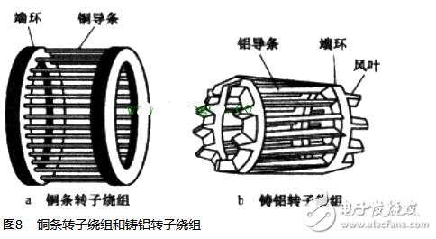电动机原理与结构图