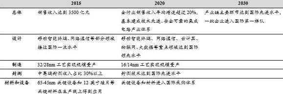 """国家集成电路产业发展推进,谁将会是下一个""""台积电""""?"""