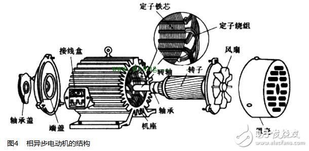 外壳 三相异步电动机的外壳主要由机座、轴承盖、端盖、接线盒、风扇和罩壳等组成。 定子 定子有定子铁芯和定子绕组组成。 a、定子铁芯。定子铁芯通常由很多圆环状的硅钢片叠合在一起组成,这些硅钢片中间开有很多小槽用于嵌入定子绕组(也称定子线圈),硅钢片上涂有绝缘层,使叠片之间绝缘。 b、定子绕组。它通常由涂有绝缘漆的铜线绕制而成,再将绕制好的铜线按一定的规律嵌入定子铁芯的小槽内,具体见图4放大部分。绕组嵌入小槽后,按一定的方法将槽内的绕组连接起来,接到接线盒的U1、U2、V1、V2、W1、W2接线柱上。接线盒