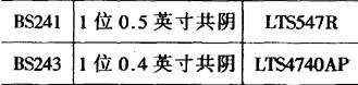 常用共阴极数码管型号