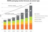 MEMS器件是封测厂商发展的助跑器 传感器产业面临两大主要挑战