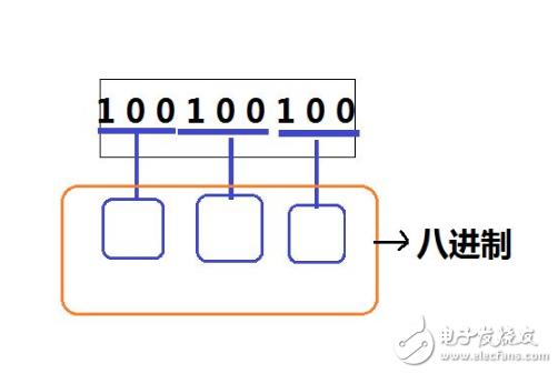 java的8进制和16进制表示方法