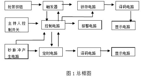三路抢答器电路设计方案汇总(三款模拟电路设计原理...