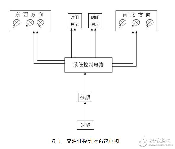 基于74LS164交通信号控制系统逻辑电路的设计