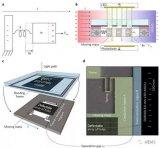 TU Wien开发一款硅基MEMS电场测量传感器...