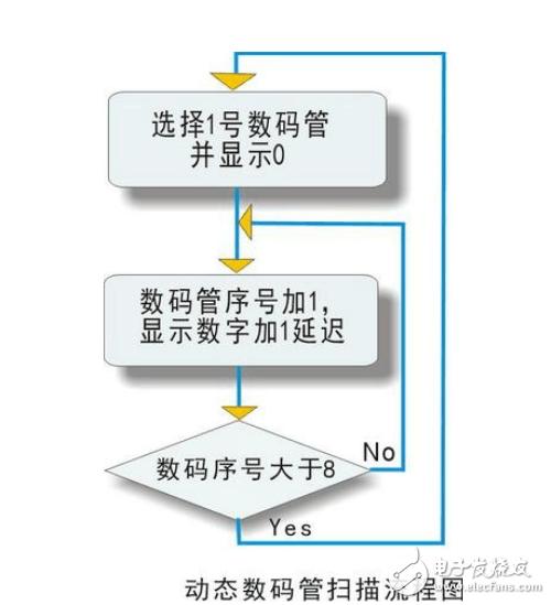 数码管动态扫描显示01234567程序(三种方案)