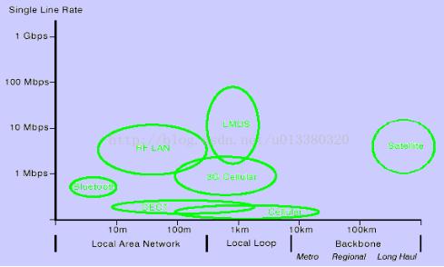 什么是射频电路_射频电路基础知识