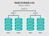 基于RAID的2种磁盘阵列解析