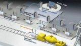 四大主题构建工业4.0的核心业务并在其背景下,M...