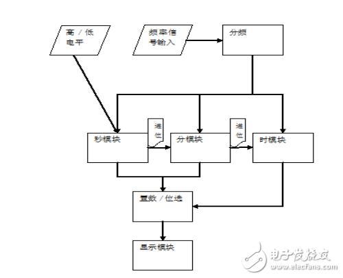 基于VHDL的电子计时器的设计方法详解