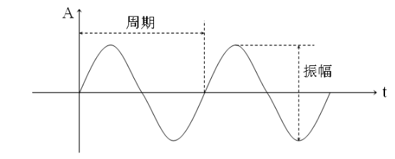 i2s音频总线学习