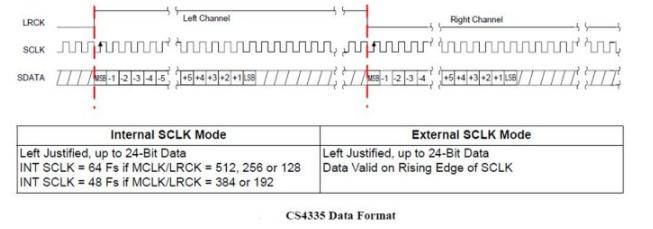 几种常见的I2S数据格式