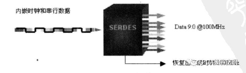 阐述SERDES的基础概念