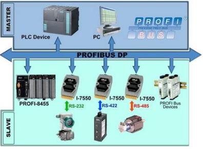PROFIBUS–DP與PROFIBUS-PA總線的區別解析