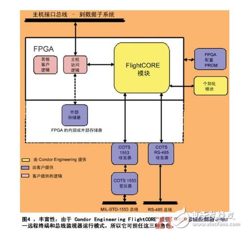 基于FPGA设计航空电子系统介绍