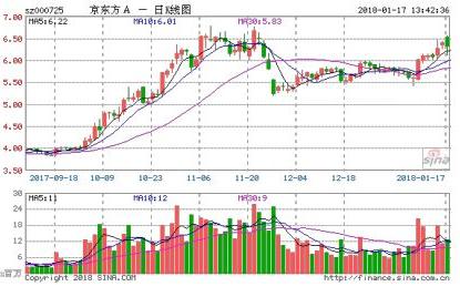 京东方业绩爆发式增长催涨股价 成都生产线提前量产...