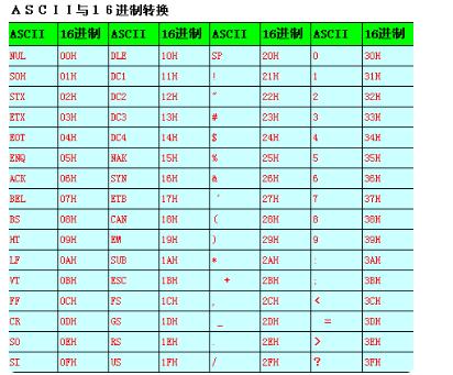 ascii转换16进制原理