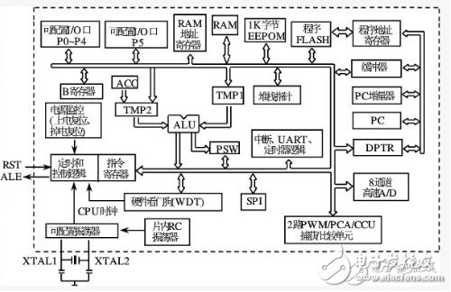stc12c5a60s2复位电路说明