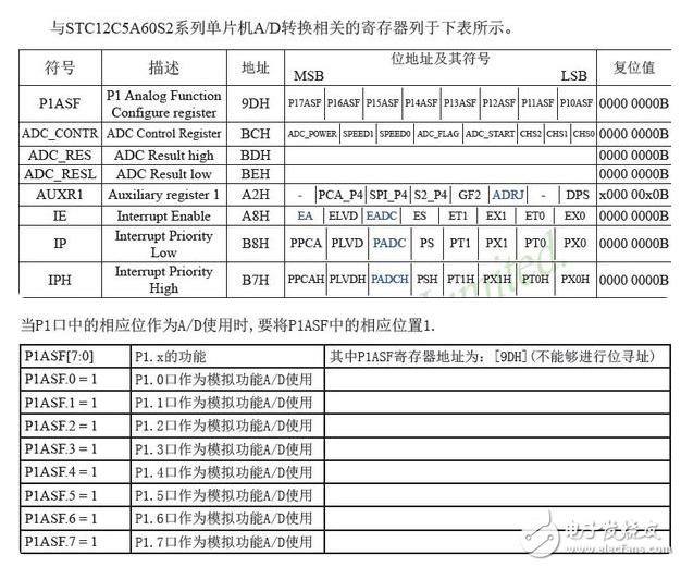 STC12C5A60S2可编程时钟模块及系统省电模块代码