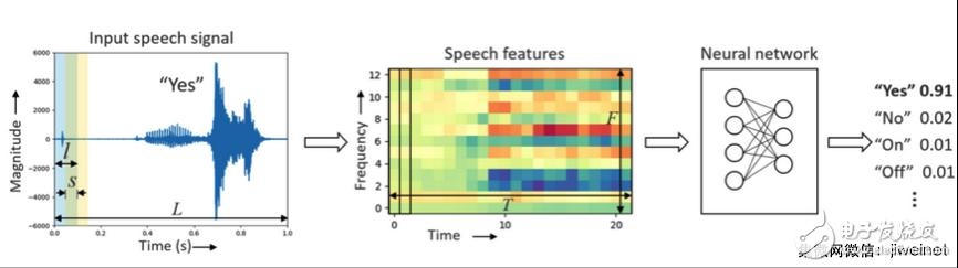 基于Cortex-M处理器上实现高精度关键词语音识别