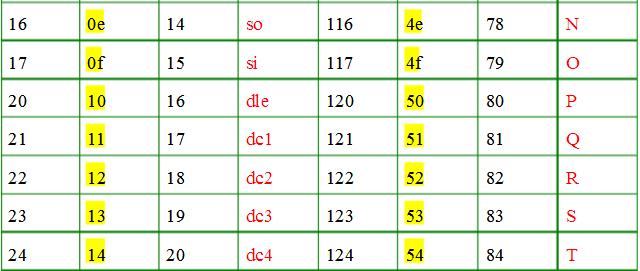 ascii字符对照表完整版