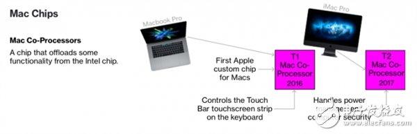 未来将弃Intel!三款新Mac曝光:苹果自研处理器加强