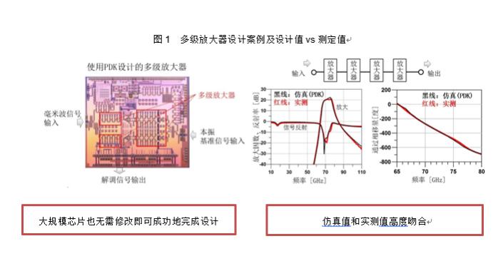 三重富士通半导体股份有限公司推出55nm CMOS毫米波制程设计套件