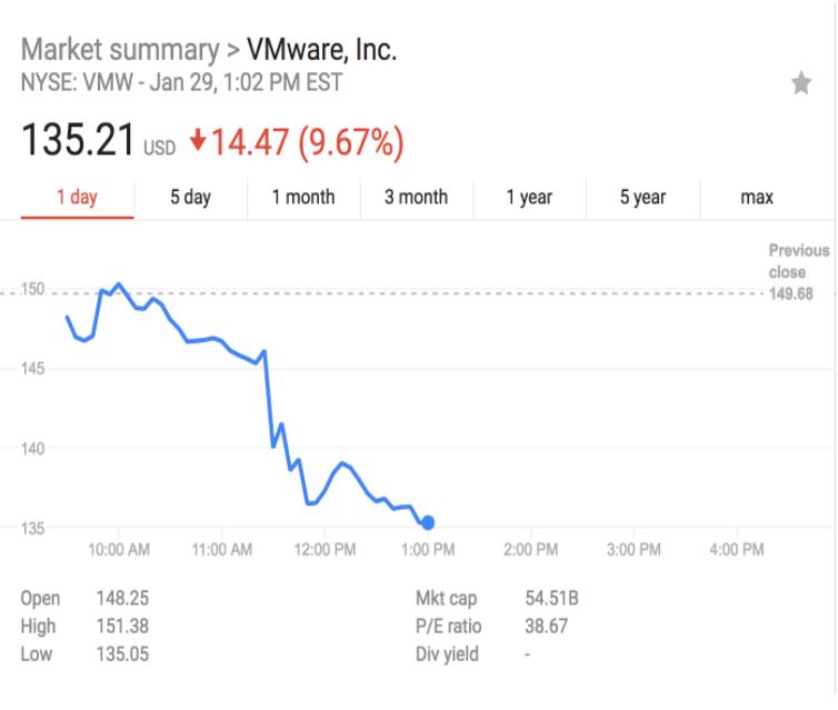 戴尔恐被反向收购 曾传考虑出售或者直接IPO