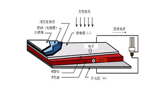多晶硅太阳能电池板组成 - 多晶硅太阳能电池结构_多晶硅太阳能电池原