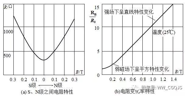 深度解读磁敏传感器的应用原理、特性