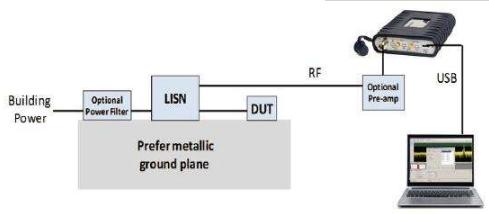 增加EMI/EMC预一致性测试节省设计周期中的时...