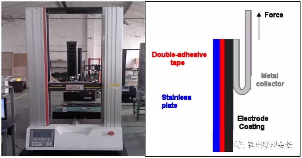 7大合理生产工艺能让负极片发挥出其本身的电性能