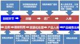 格林美:行业中产业链完整、资源化合理的循环再造优势企业