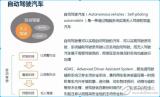 基于骁龙820A平台并运用深度学习的ADAS产品...