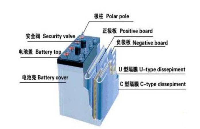 铅炭电池担起储能大任_铅炭电池的未来分析